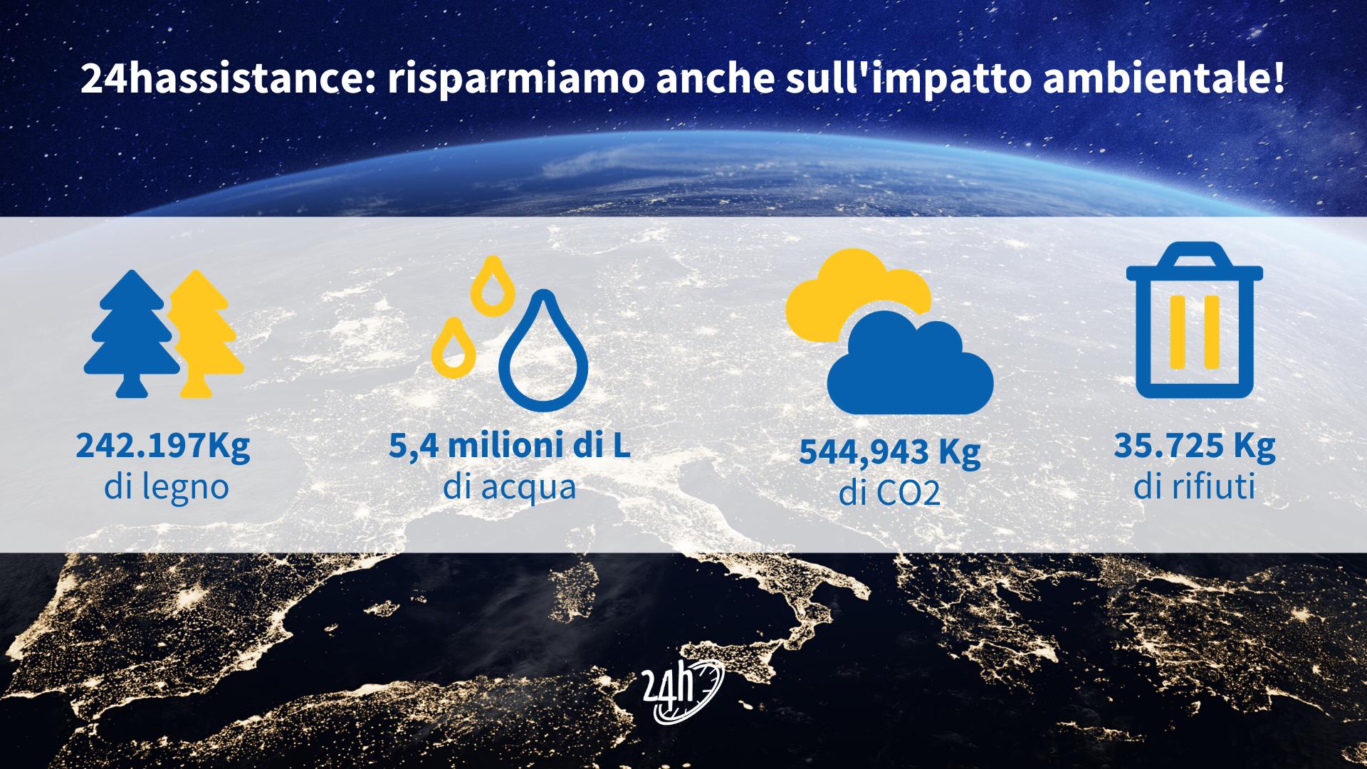 Giornata della Terra: cosa possiamo fare per salvare il nostro pianeta
